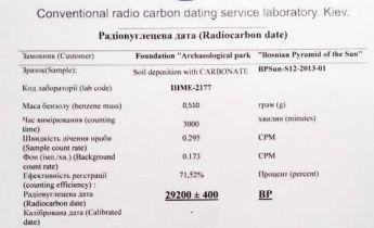 Radiokarbon-Dating-Bereich
